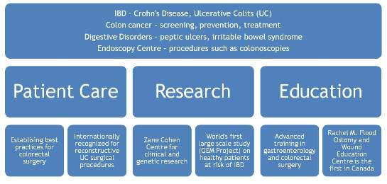 IBD patient care, research and education