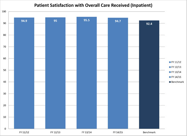 Patient Satisfaction Update 14/15 YTD Image
